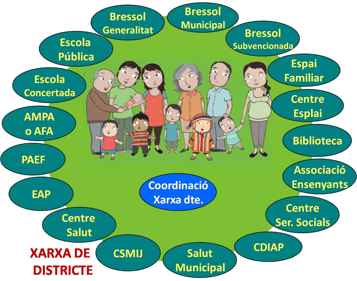 Xarxa de Criança i Educació